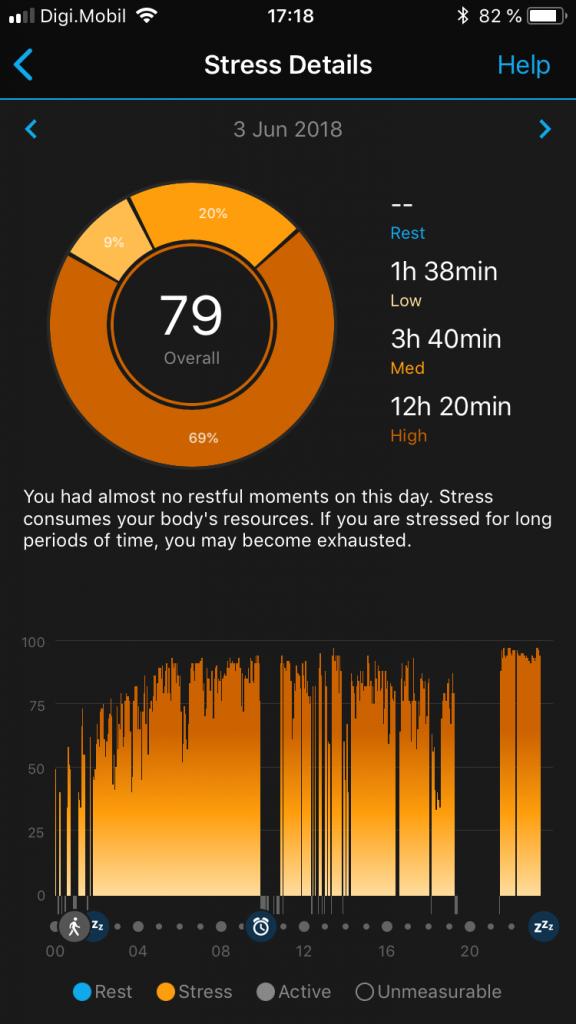 Ce este stresul? Cum arata o zi cu stres mult